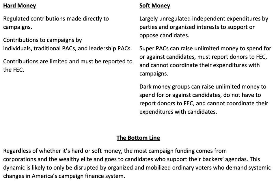 Summary of Hard and Soft Money Characteristics