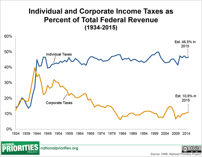 Federal Revenue from Individual Versus Corporate Income Taxes