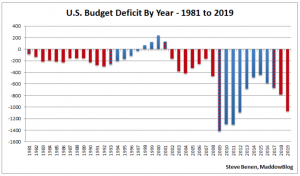 U.S. Budget Deficits by Year