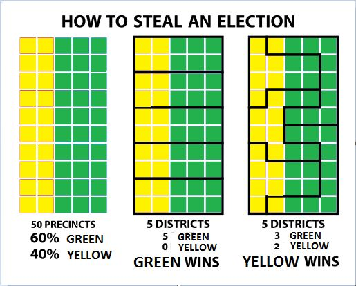 Diagram of how to steal an election