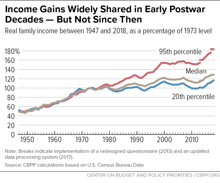 Income Gains of the Wealthy, Median Income, and Poor Americans.