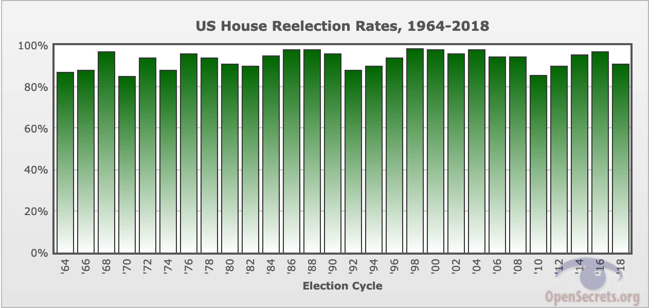 U. S. House Reelection Rates, 1964-2018