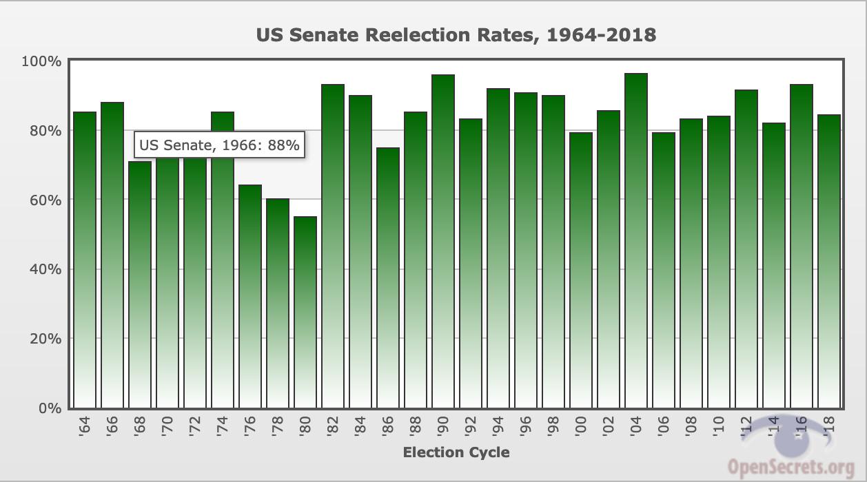 U.S. Senate Reelection Rates, 1964-2018
