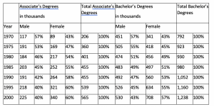 Table of college degrees granted by gender.