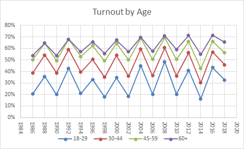 Voting Turnout by Age