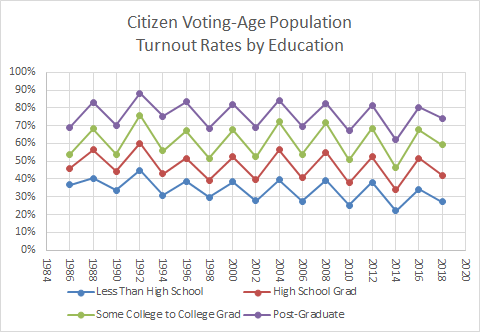 Voting Turnout by Education