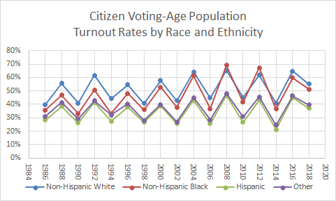 Voting Turnout by Race and Ethnicity