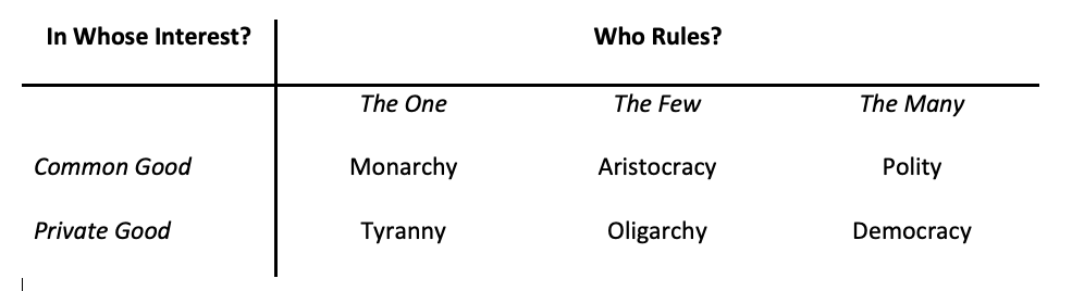 Aristotle's Typology of Political Systems