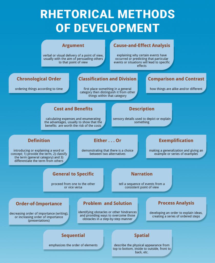 Rhetorical Methods of Development