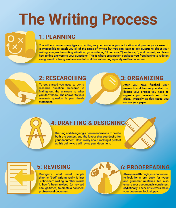 Six Steps of Writing