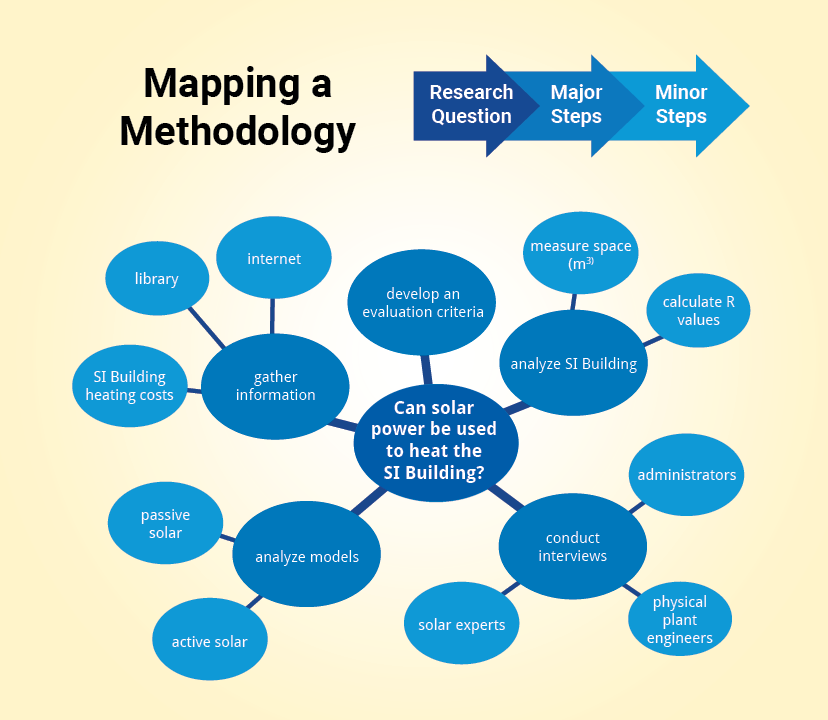 Mapping a methodology