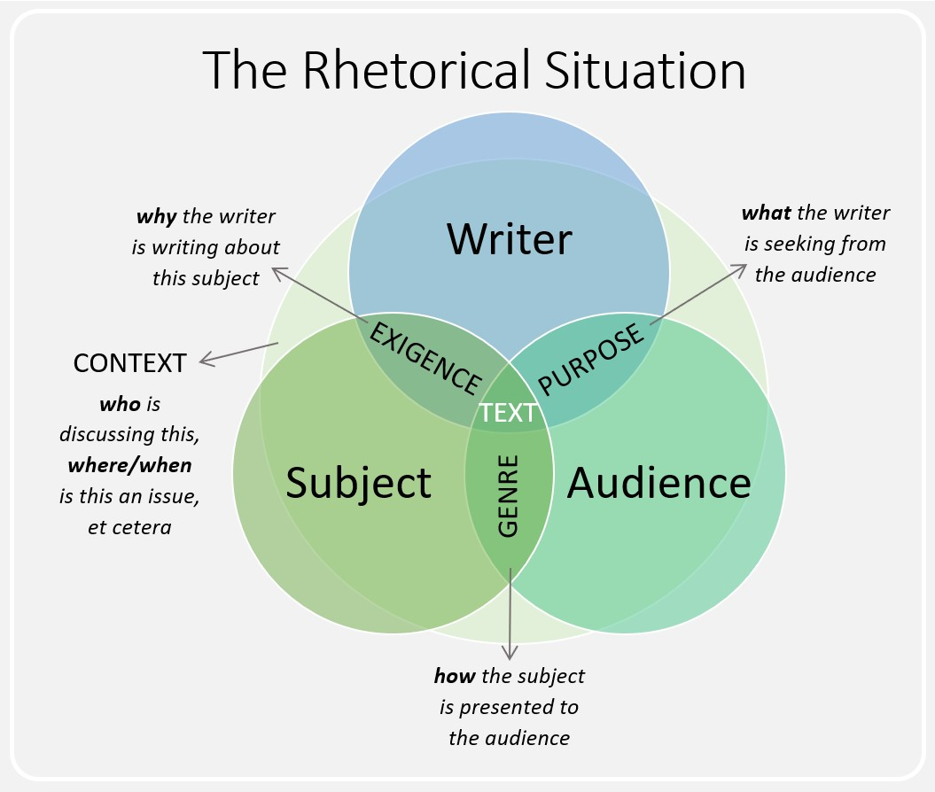 chart showing relationships between text, writer, subject, and audience and other rhetorical elements like exigence, purpose, and genre