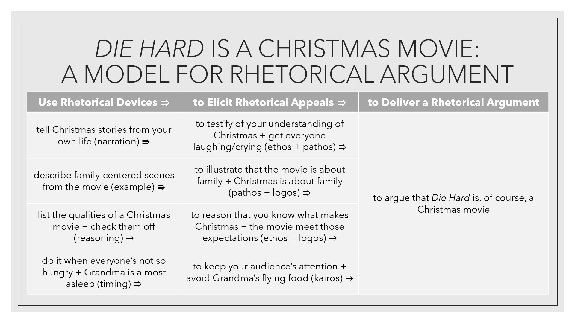 Die Hard is a Christmas movie as a model for rhetorical argument: tell your own Christmas stories (narration) to testify of your understanding of Christmas + get everyone laughing/crying (ethos + pathos), describe family-centered scenes from the movie to illustrate that it's about family + Christmas is about family (pathos + logos), list qualities of a Christmas movie to reason the movie meets those expectations (logos)