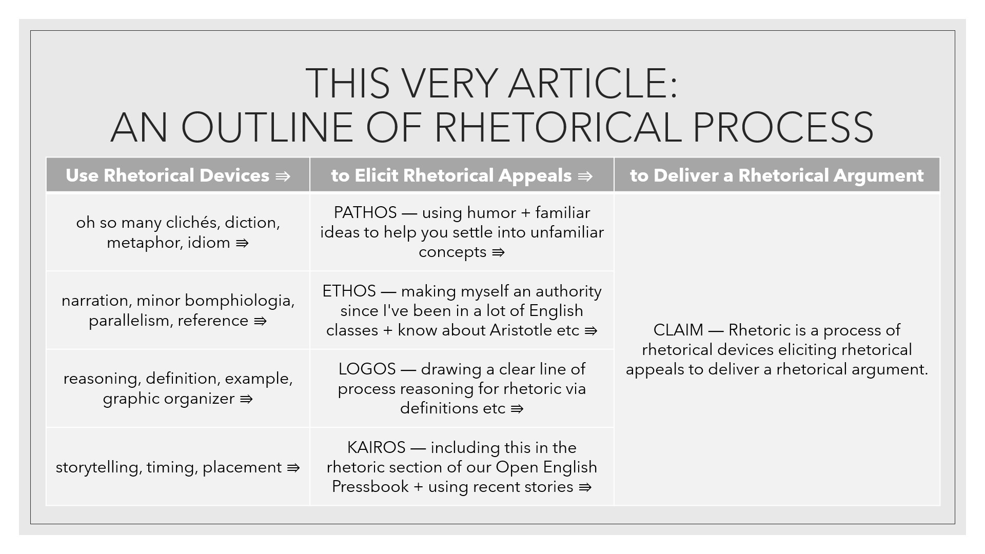 an outline showing how this article uses rhetorical devices such as cliches, narration, reference, reasoning, definition, examples, timing and placement to elicit pathos (humor), ethos (credibility through experience and knowledge), logos (clear line of reasoning), and kairos (rhetoric section of online textbook to make the claim that rhetoric is a process of rhetorical devices eliciting rhetorical appeals to deliver a rhetorical argument