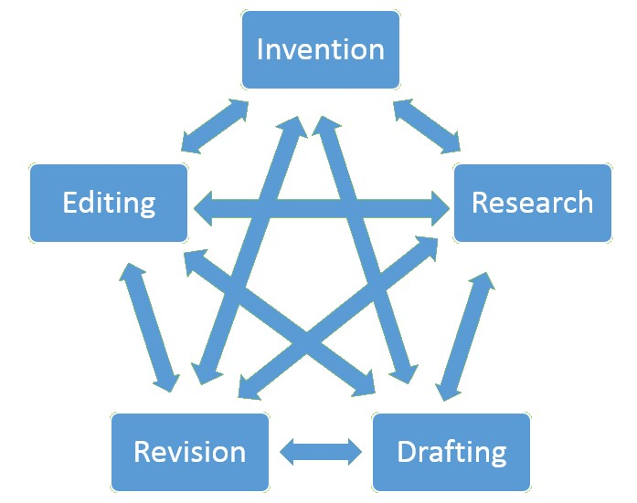 arrows connecting invention, research, drafting, revision and editing to each other in all directions